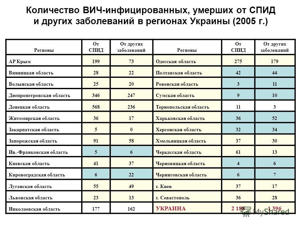 Количество ВИЧ-инфицированных, умерших от СПИД и других заболеваний в регионах Украины (2005 г.) Регионы От СПИД От других заболеванийРегионы От СПИД От других заболеваний АР Крым19973Одесская область275179 Винницкая область2822Полтавская область4244