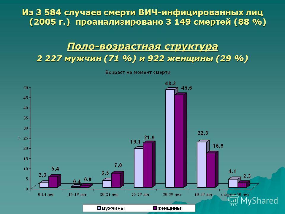 Из 3 584 случаев смерти ВИЧ-инфицированных лиц (2005 г.) проанализировано 3 149 смертей (88 %) Поло-возрастная структура 2 227 мужчин (71 %) и 922 женщины (29 %)