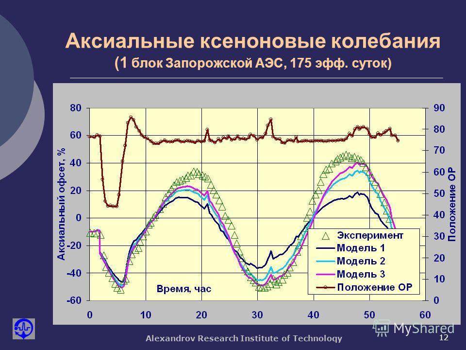 Alexandrov Research Institute of Technoloqy 12 Аксиальные ксеноновые колебания (1 блок Запорожской АЭС, 175 эфф. суток)