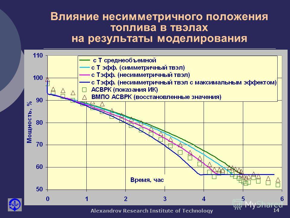 Alexandrov Research Institute of Technoloqy 14 Влияние несимметричного положения топлива в твэлах на результаты моделирования
