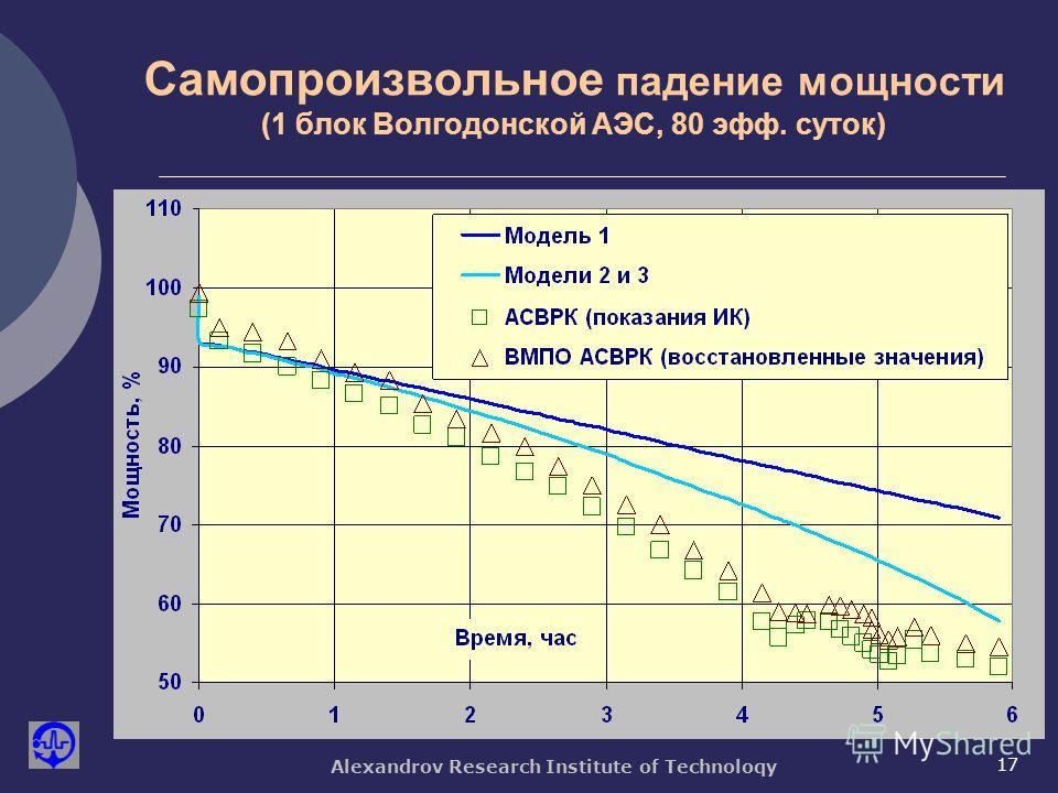 Alexandrov Research Institute of Technoloqy 17 Самопроизвольное падение мощности (1 блок Волгодонской АЭС, 80 эфф. суток)