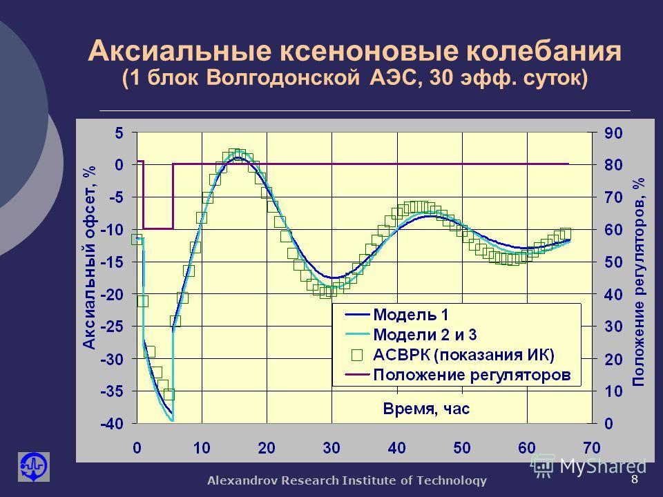 Alexandrov Research Institute of Technoloqy 8 Аксиальные ксеноновые колебания (1 блок Волгодонской АЭС, 30 эфф. суток)