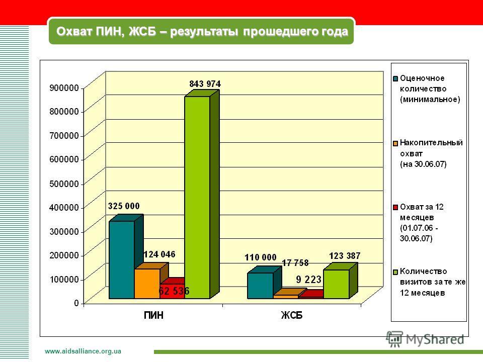 Охват ПИН, ЖСБ – результаты прошедшего года www.aidsalliance.org.ua