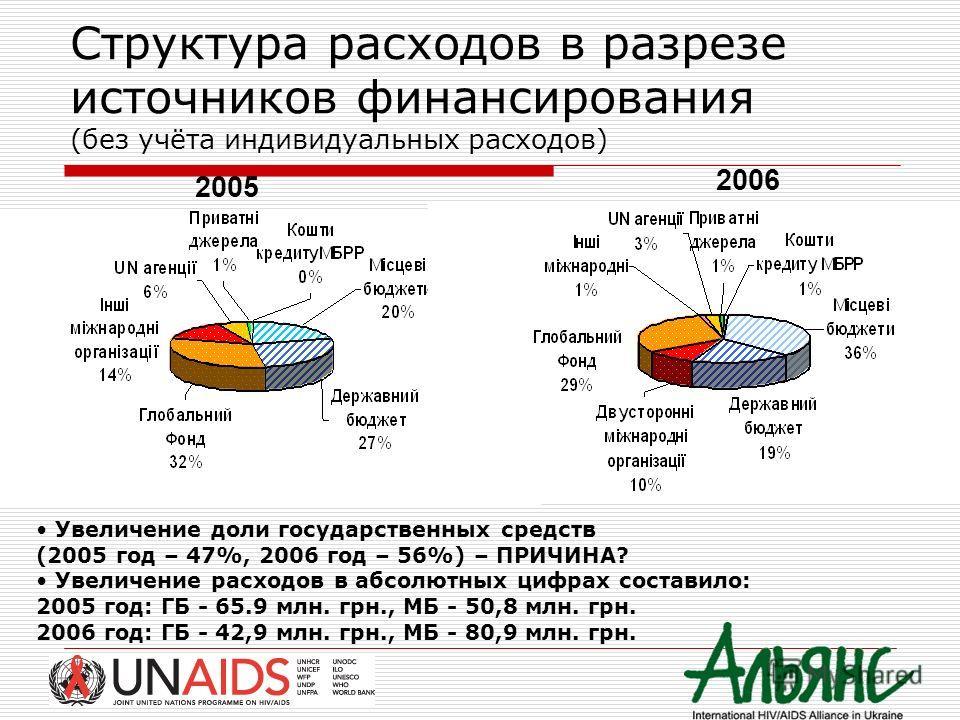 Структура расходов в разрезе источников финансирования (без учёта индивидуальных расходов) 2006 2005 Увеличение доли государственных средств (2005 год – 47%, 2006 год – 56%) – ПРИЧИНА? Увеличение расходов в абсолютных цифрах составило: 2005 год: ГБ -
