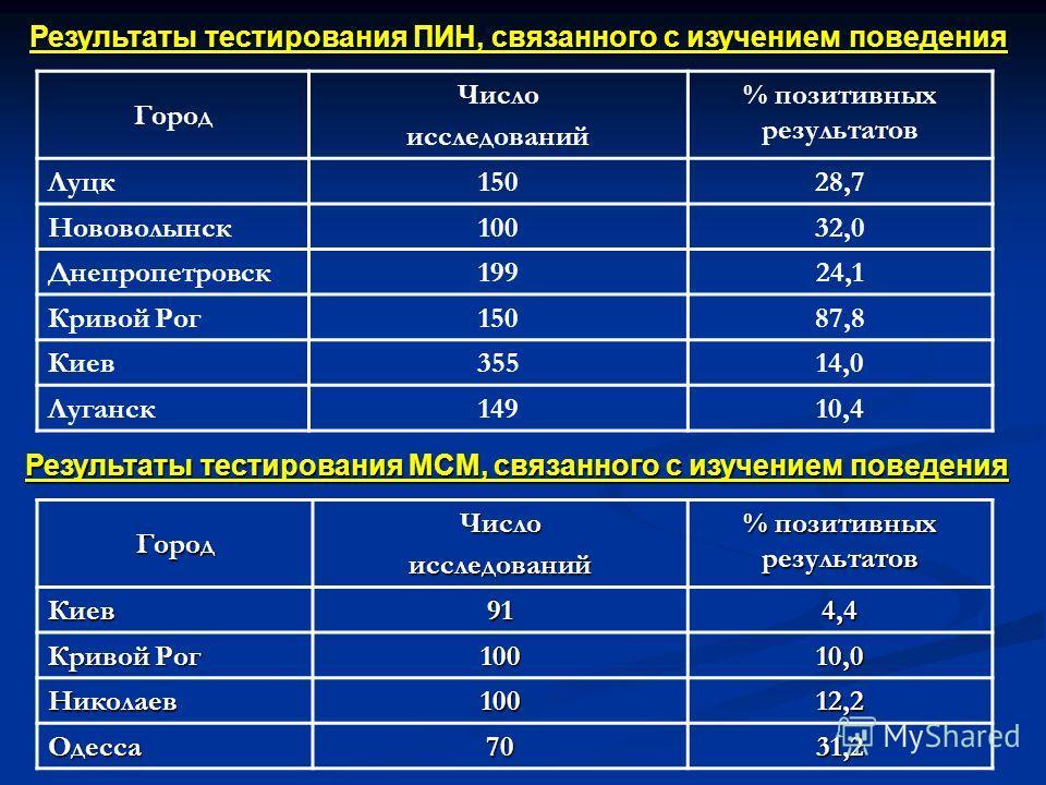 Результаты тестирования ПИН, связанного с изучением поведения Город Число исследований % позитивных результатов Луцк15028,7 Нововолынск10032,0 Днепропетровск19924,1 Кривой Рог15087,8 Киев35514,0 Луганск14910,4 ГородЧислоисследований % позитивных резу