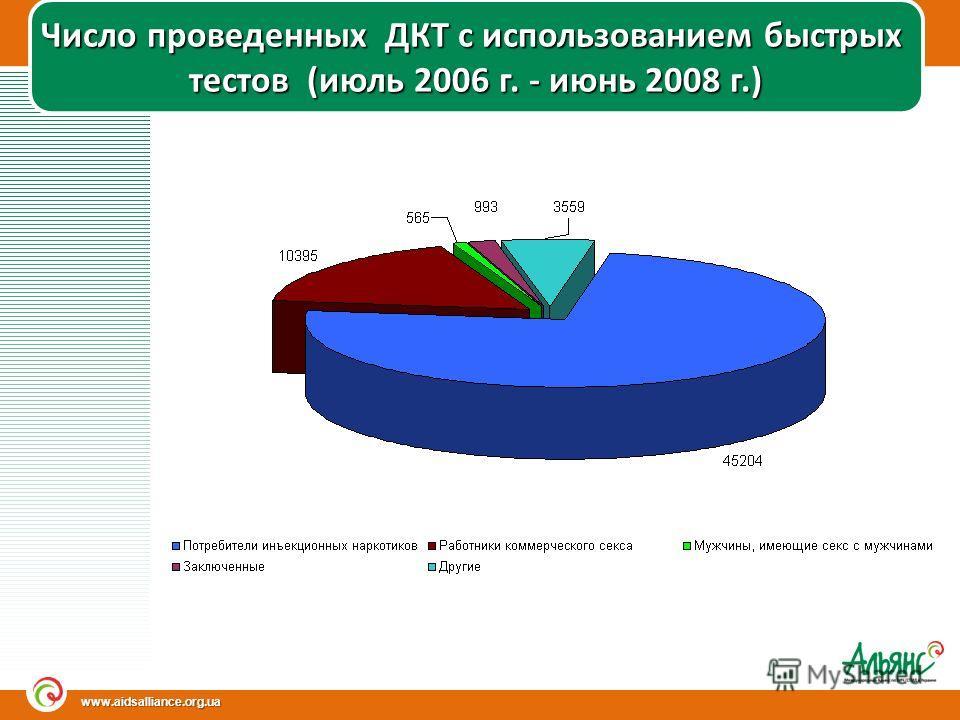 www.aidsalliance.org.ua Число проведенных ДКТ с использованием быстрых тестов (июль 2006 г. - июнь 2008 г.)