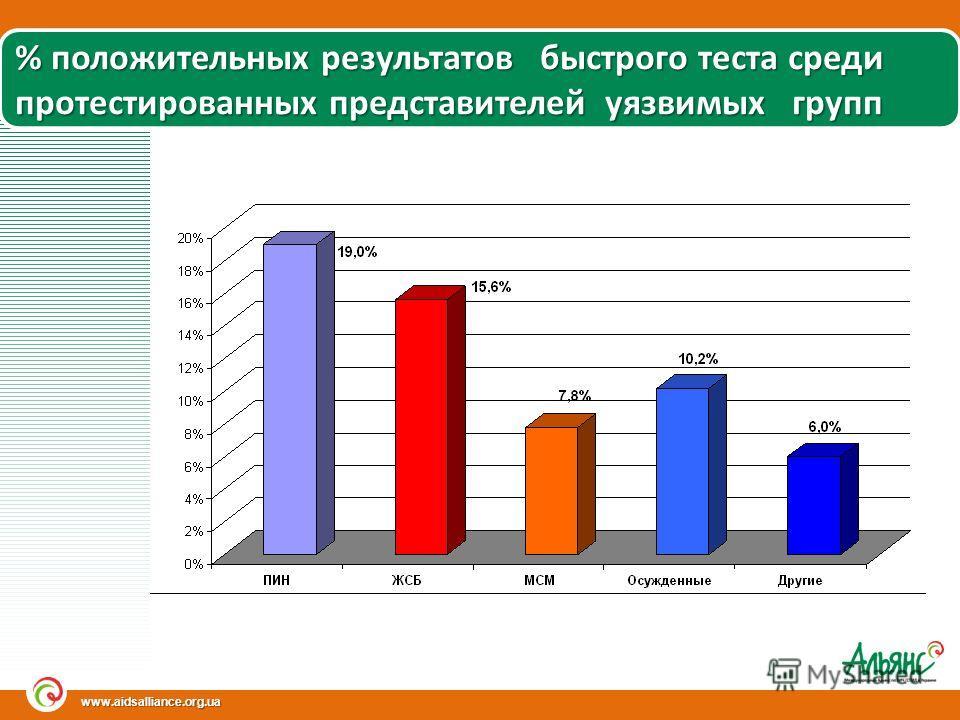 www.aidsalliance.org.ua % положительных результатов быстрого теста среди протестированных представителей уязвимых групп