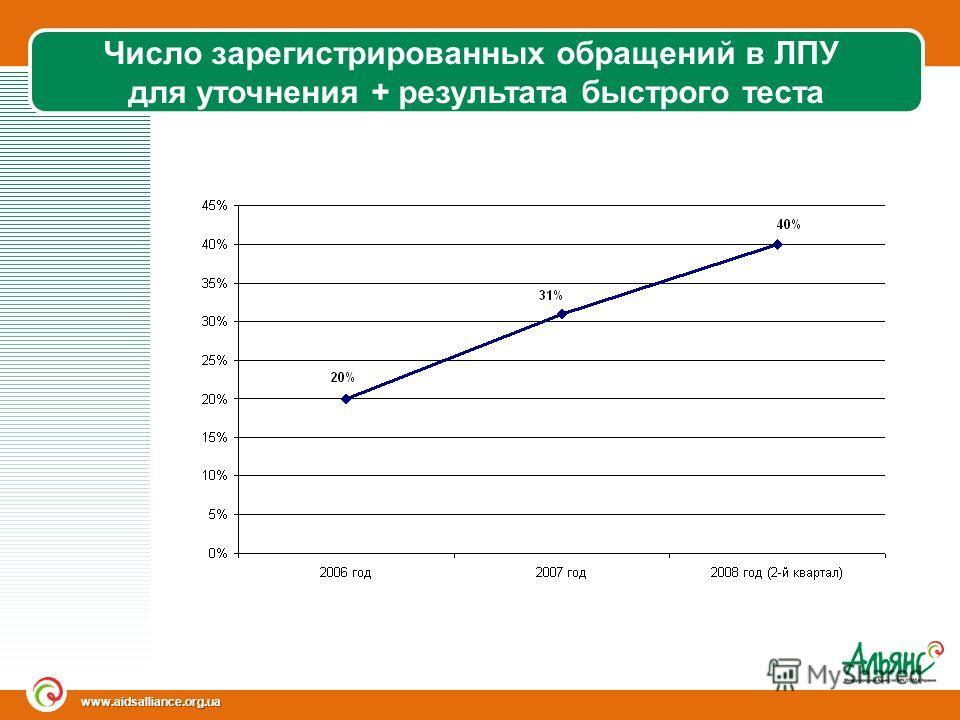 www.aidsalliance.org.ua Число зарегистрированных обращений в ЛПУ для уточнения + результата быстрого теста