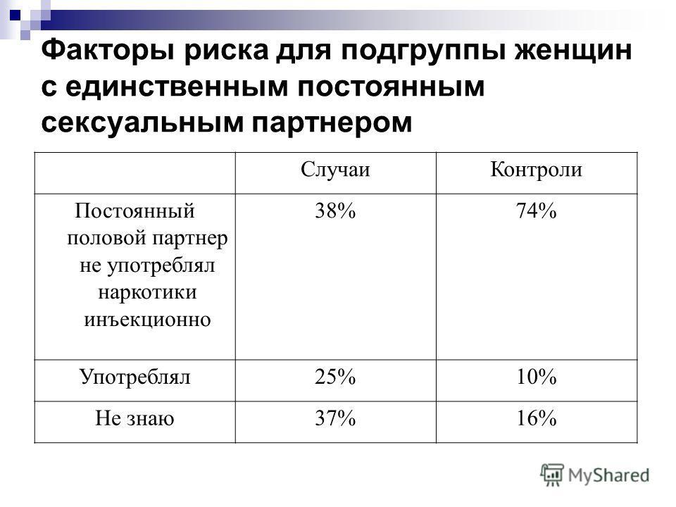 Факторы риска для подгруппы женщин с единственным постоянным сексуальным партнером СлучаиКонтроли Постоянный половой партнер не употреблял наркотики инъекционно 38%74% Употреблял25%10% Не знаю37%16%