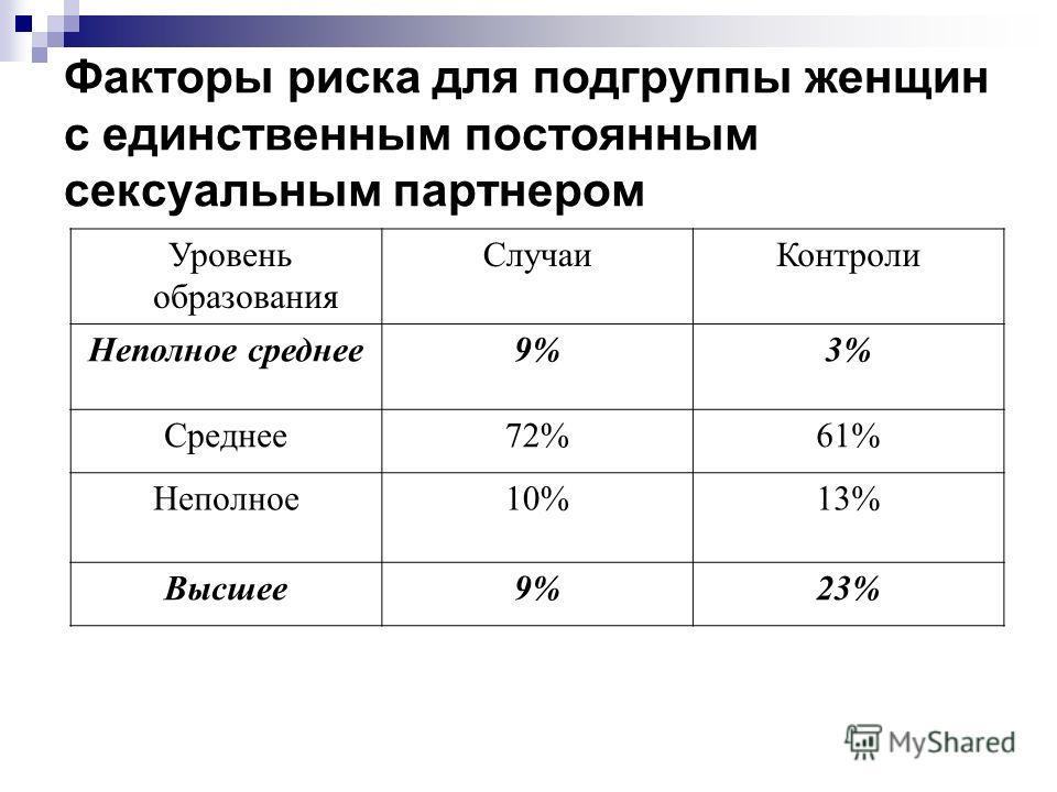Факторы риска для подгруппы женщин с единственным постоянным сексуальным партнером Уровень образования СлучаиКонтроли Неполное среднее9%3% Среднее72%61% Неполное10%13% Высшее9%23%
