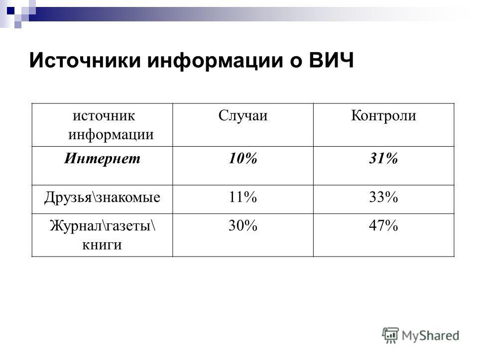 Источники информации о ВИЧ источник информации СлучаиКонтроли Интернет10%31% Друзья\знакомые11%33% Журнал\газеты\ книги 30%47%