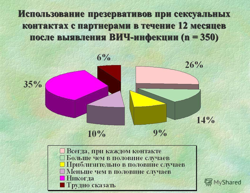 Использование презервативов при сексуальных контактах с партнерами в течение 12 месяцев после выявления ВИЧ-инфекции (n = 350)