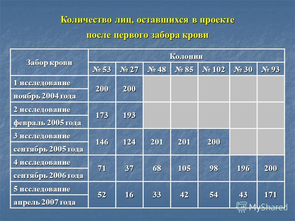Количество лиц, оставшихся в проекте после первого забора крови Забор крови Колонии 53 53 27 27 48 48 85 85 102 102 30 30 93 93 1 исследование 200200 ноябрь 2004 года 2 исследование 173193 февраль 2005 года 3 исследование 146124201201200 сентябрь 200