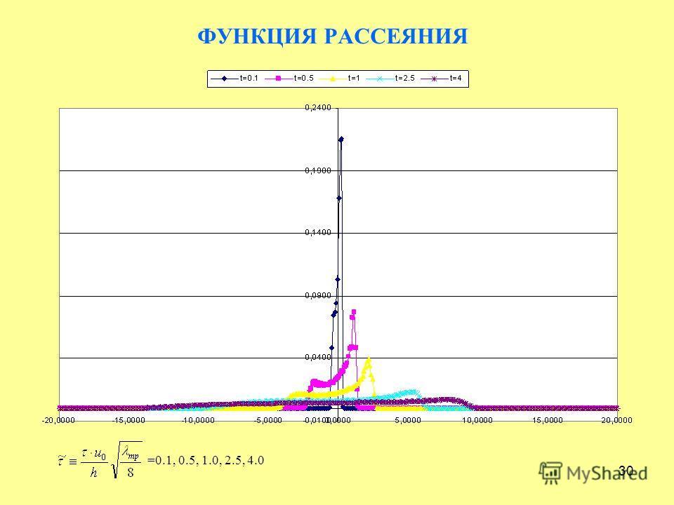 30 ФУНКЦИЯ РАССЕЯНИЯ =0.1, 0.5, 1.0, 2.5, 4.0