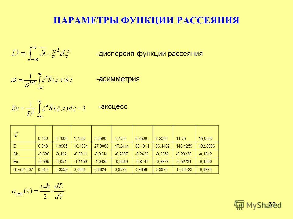32 ПАРАМЕТРЫ ФУНКЦИИ РАССЕЯНИЯ -дисперсия функции рассеяния -асимметрия -эксцесс 0,1000,70001,75003,25004,75006,25008,250011,7515,0000 D0,0481,990510,133427,308047,244468,101496,4462146,4259192,8906 Sk-0,696-0,492-0,3911-0,3244-0,2897-0,2622-0,2352-0