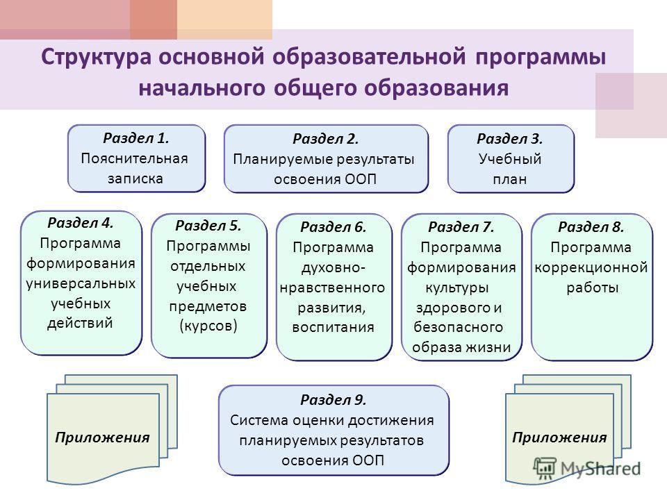 Структура основной образовательной программы начального общего образования Раздел 2. Планируемые результаты освоения ООП Раздел 4. Программа формирования универсальных учебных действий Раздел 6. Программа духовно - нравственного развития, воспитания