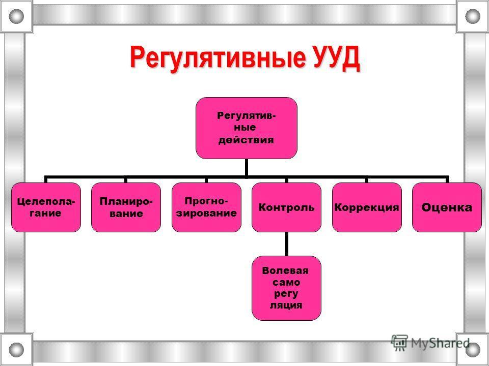 Регулятивные УУД Регулятив- ные действия Целепола- гание Планиро- вание Прогно- зирование Контроль Волевая само регу ляция КоррекцияОценка
