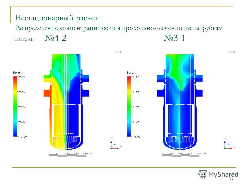 11 Нестационарный расчет Распределение концентрации соли в продольном сечении по патрубкам петель 4-23-1