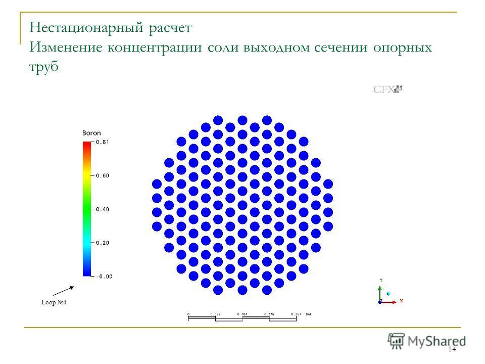 14 Нестационарный расчет Изменение концентрации соли выходном сечении опорных труб Loop 4