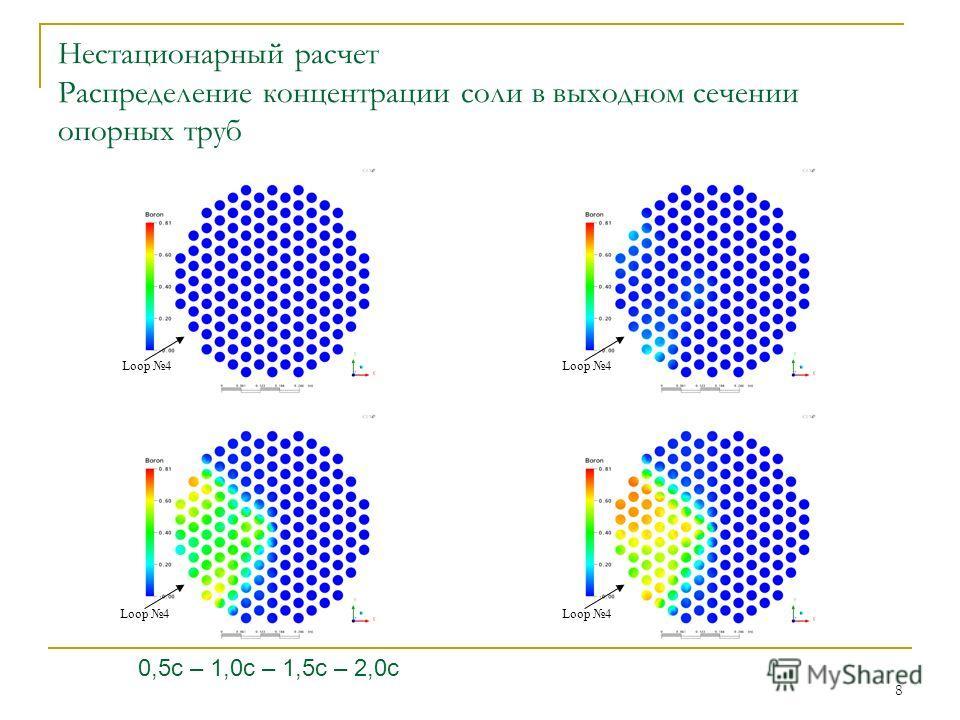 8 Нестационарный расчет Распределение концентрации соли в выходном сечении опорных труб 0,5с – 1,0с – 1,5с – 2,0с Loop 4