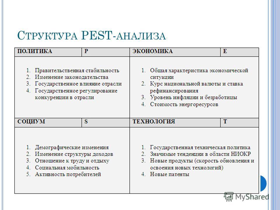С ТРУКТУРА PEST- АНАЛИЗА
