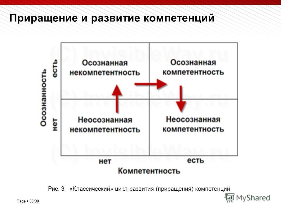 Page 38/30 Приращение и развитие компетенций Рис. 3 «Классический» цикл развития (приращения) компетенций