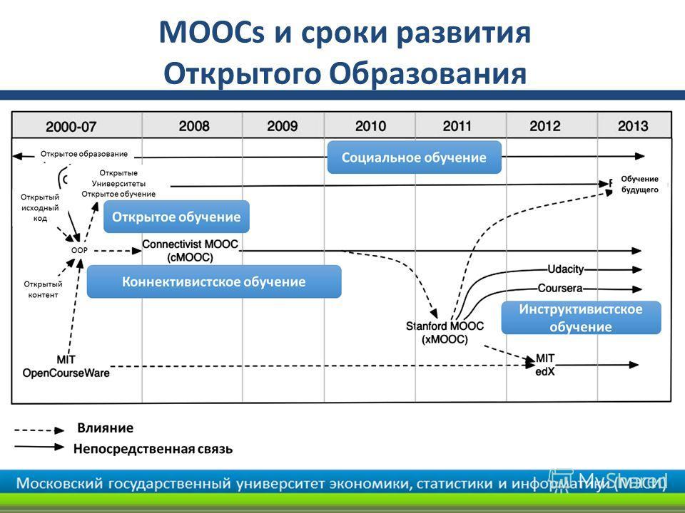 MOOCs и сроки развития Открытого Образования