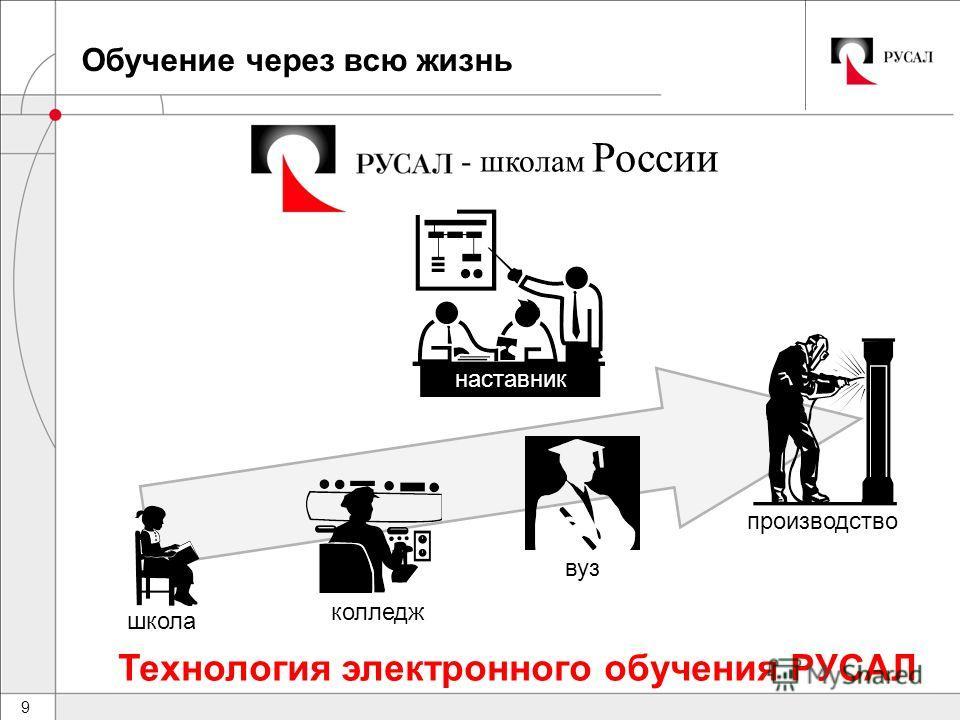 9 Обучение через всю жизнь наставник школа колледж вуз производство Технология электронного обучения РУСАЛ - школам России