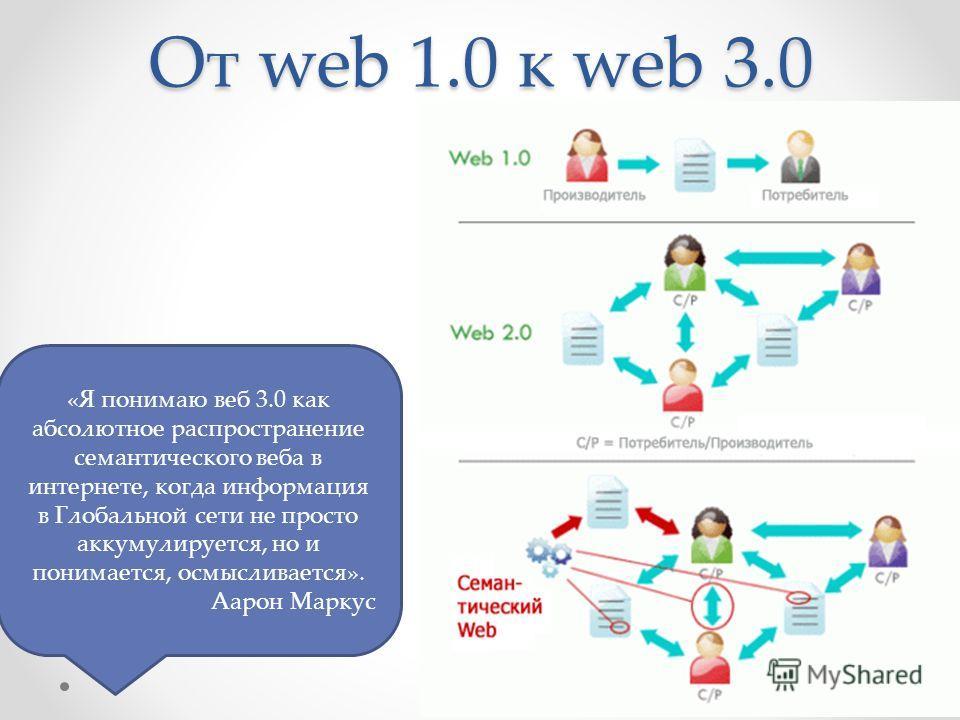От web 1.0 к web 3.0 «Я понимаю веб 3.0 как абсолютное распространение семантического веба в интернете, когда информация в Глобальной сети не просто аккумулируется, но и понимается, осмысливается». Аарон Маркус