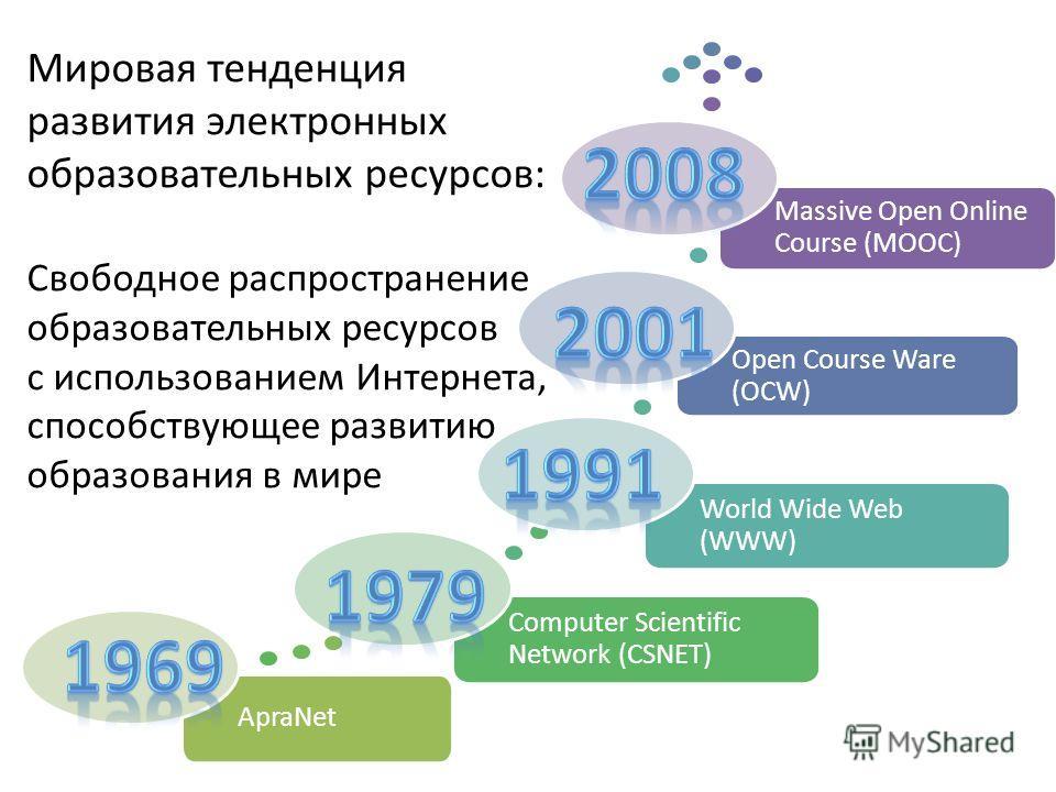 Мировая тенденция развития электронных образовательных ресурсов: Свободное распространение образовательных ресурсов с использованием Интернета, способствующее развитию образования в мире ApraNet Computer Scientific Network (CSNET) World Wide Web (WWW