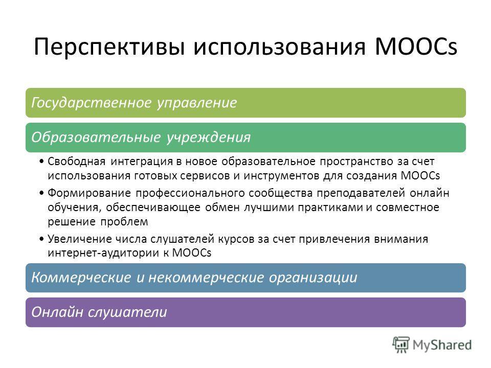 Перспективы использования MOOCs Государственное управлениеОбразовательные учреждения Свободная интеграция в новое образовательное пространство за счет использования готовых сервисов и инструментов для создания MOOCs Формирование профессионального соо