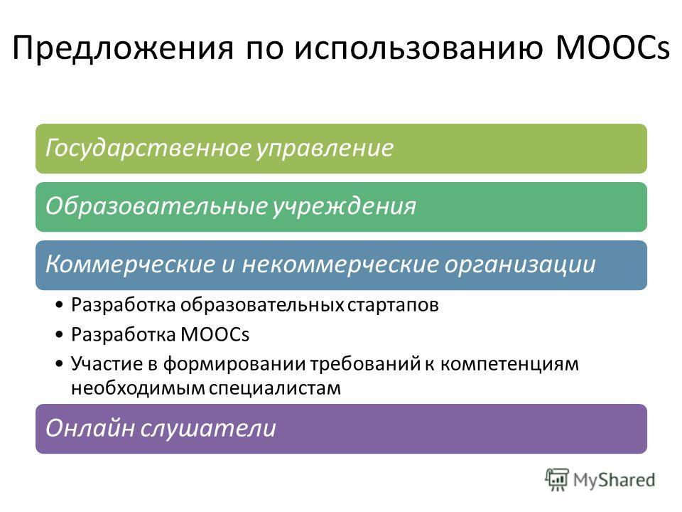 Предложения по использованию MOOCs Государственное управлениеОбразовательные учрежденияКоммерческие и некоммерческие организации Разработка образовательных стартапов Разработка MOOCs Участие в формировании требований к компетенциям необходимым специа