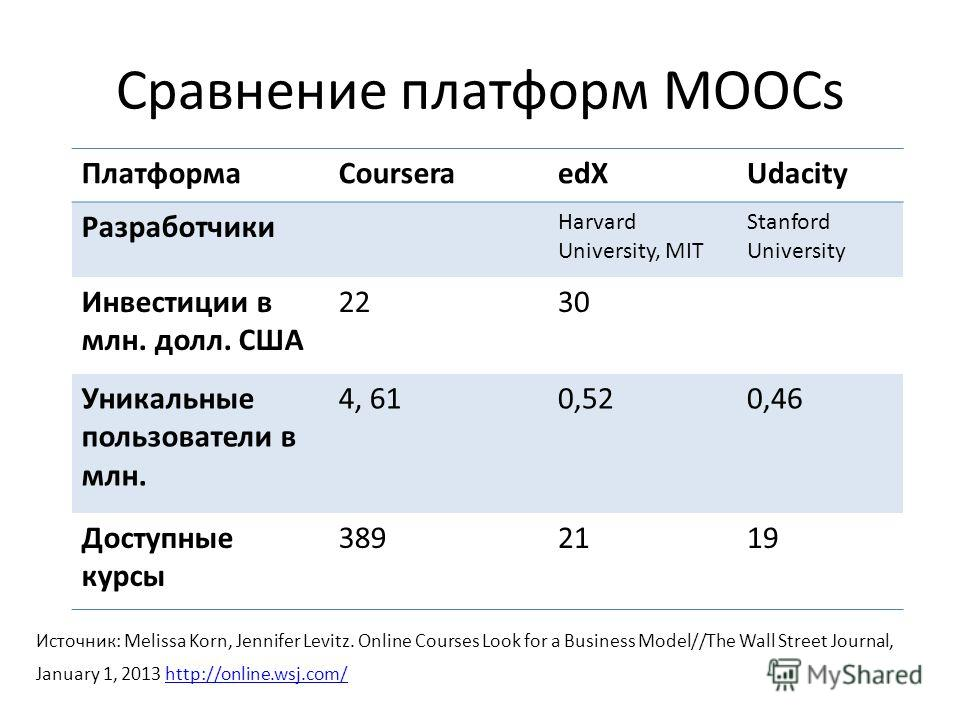 Сравнение платформ MOOCs Источник: Melissa Korn, Jennifer Levitz. Online Courses Look for a Business Model//The Wall Street Journal, January 1, 2013 http://online.wsj.com/http://online.wsj.com/ ПлатформаCourseraedXUdacity Разработчики Harvard Univers