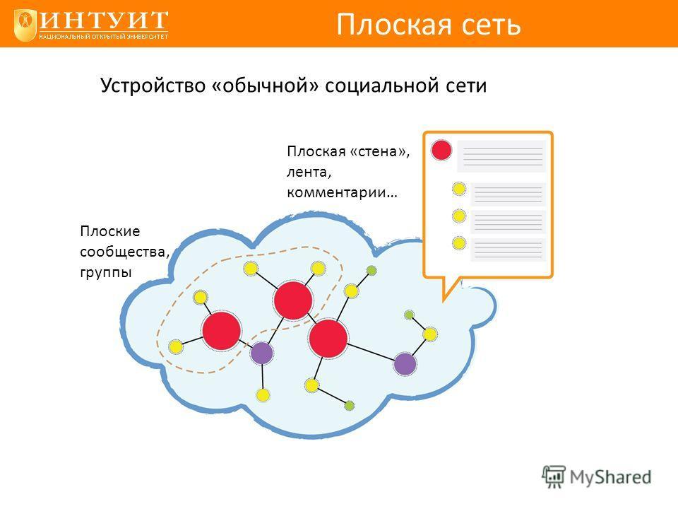 Плоская сеть Плоская «стена», лента, комментарии… Плоские сообщества, группы Устройство «обычной» социальной сети