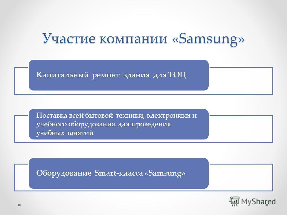 Участие компании «Samsung» Капитальный ремонт здания для ТОЦ Поставка всей бытовой техники, электроники и учебного оборудования для проведения учебных занятий Оборудование Smart-класса «Samsung»