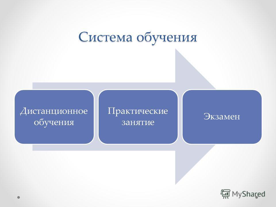 Система обучения Дистанционное обучения Практические занятие Экзамен