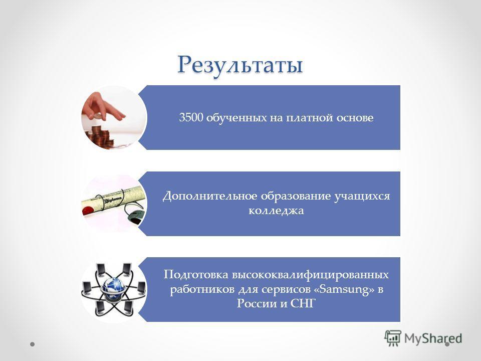 Результаты 3500 обученных на платной основе Дополнительное образование учащихся колледжа Подготовка высококвалифицированных работников для сервисов «Samsung» в России и СНГ