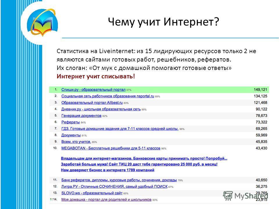 Чему учит Интернет? Статистика на Liveinternet: из 15 лидирующих ресурсов только 2 не являются сайтами готовых работ, решебников, рефератов. Их слоган: «От мук с домашкой помогают готовые ответы» Интернет учит списывать!