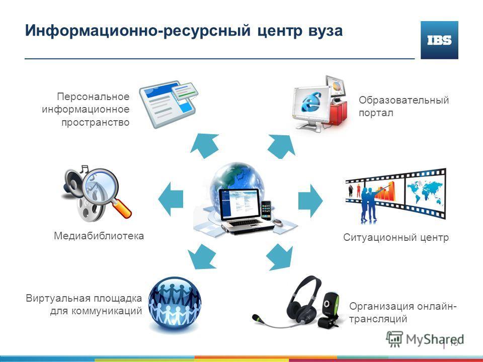 16 Организация онлайн- трансляций Информационно-ресурсный центр вуза Виртуальная площадка для коммуникаций Образовательный портал Персональное информационное пространство Медиабиблиотека Ситуационный центр