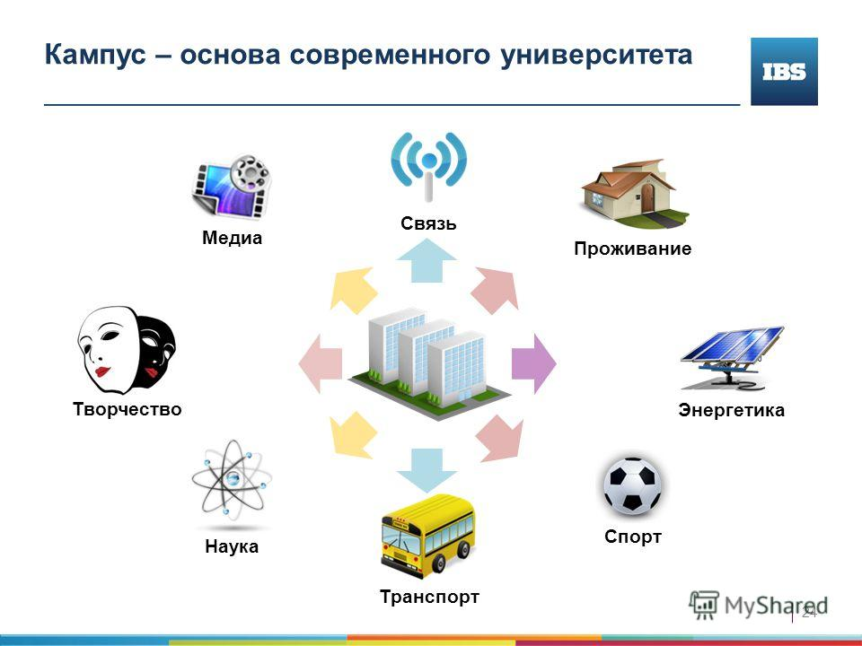 24 Кампус – основа современного университета Энергетика Медиа Творчество Спорт Наука Транспорт Проживание Связь