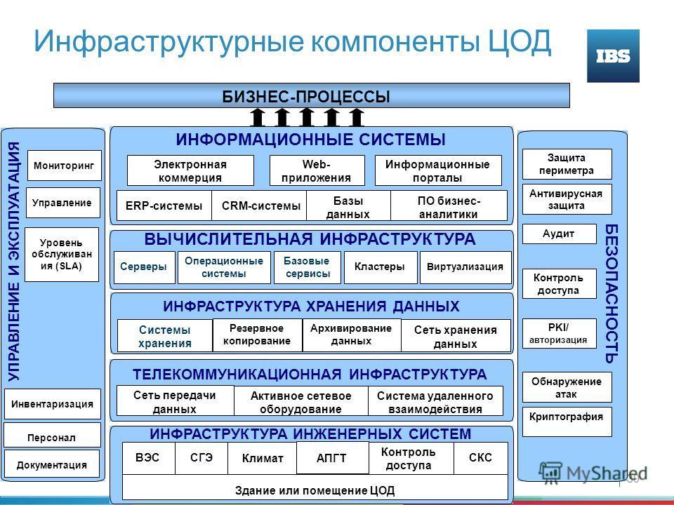 30 Инфраструктурные компоненты ЦОД БИЗНЕС-ПРОЦЕССЫ ИНФОРМАЦИОННЫЕ СИСТЕМЫ ВЫЧИСЛИТЕЛЬНАЯ ИНФРАСТРУКТУРА ТЕЛЕКОММУНИКАЦИОННАЯ ИНФРАСТРУКТУРА ИНФРАСТРУКТУРА ИНЖЕНЕРНЫХ СИСТЕМ БЕЗОПАСНОСТЬ УПРАВЛЕНИЕ И ЭКСПЛУАТАЦИЯ Серверы Операционные системы Базовые с