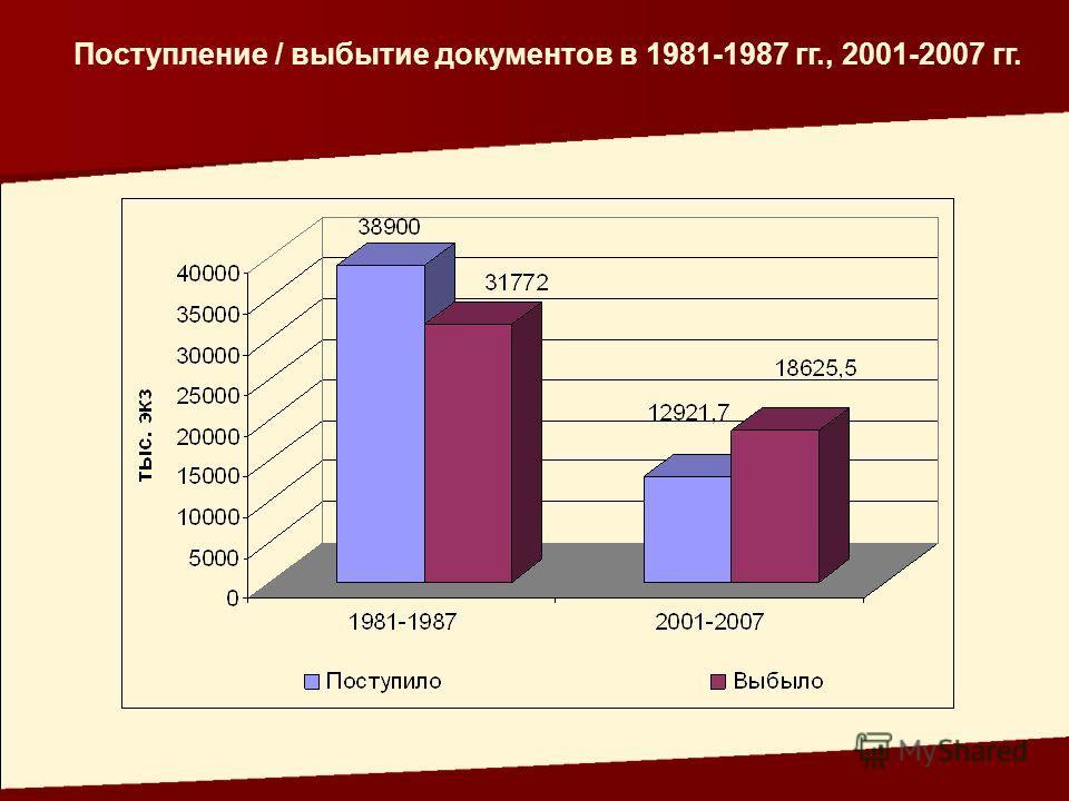 Поступление / выбытие документов в 1981-1987 гг., 2001-2007 гг.