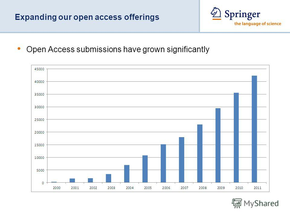 Open Access submissions have grown significantly Expanding our open access offerings