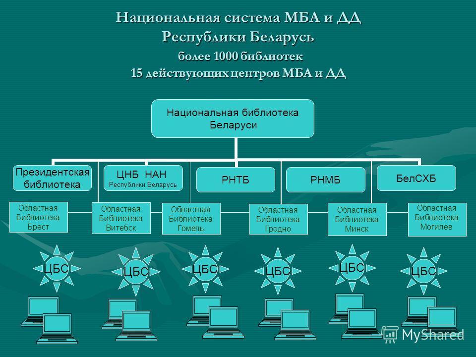 Национальная система МБА и ДД Республики Беларусь более 1000 библиотек 15 действующих центров МБА и ДД ЦБС Областная Библиотека Брест Областная Библиотека Витебск Областная Библиотека Гомель Областная Библиотека Гродно Областная Библиотека Минск Обла
