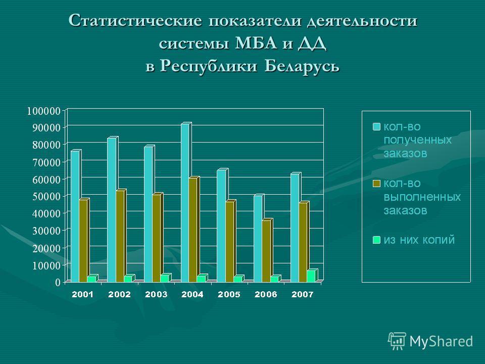 Статистические показатели деятельности системы МБА и ДД в Республики Беларусь