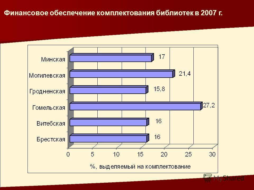 Финансовое обеспечение комплектования библиотек в 2007 г.