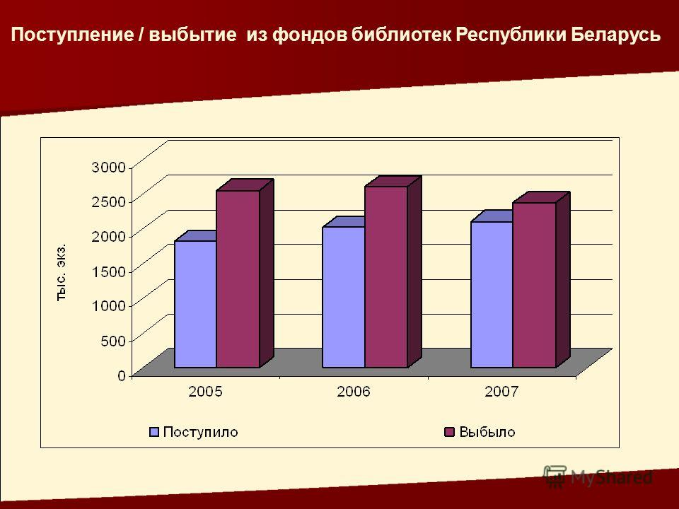 Поступление / выбытие из фондов библиотек Республики Беларусь