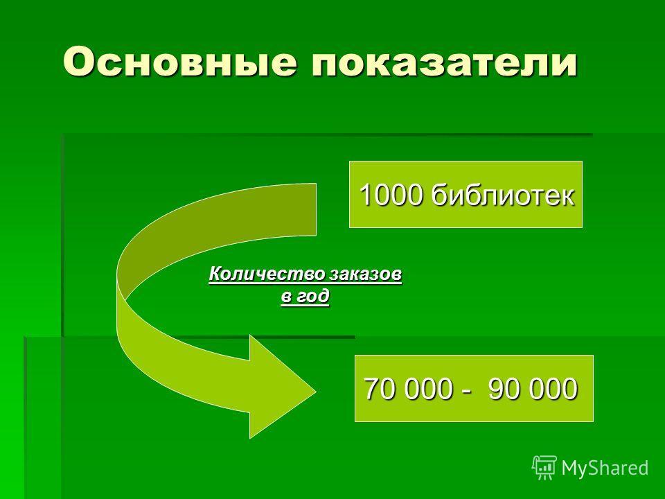Основные показатели 1000 библиотек 70 000 - 90 000 Количество заказов в год