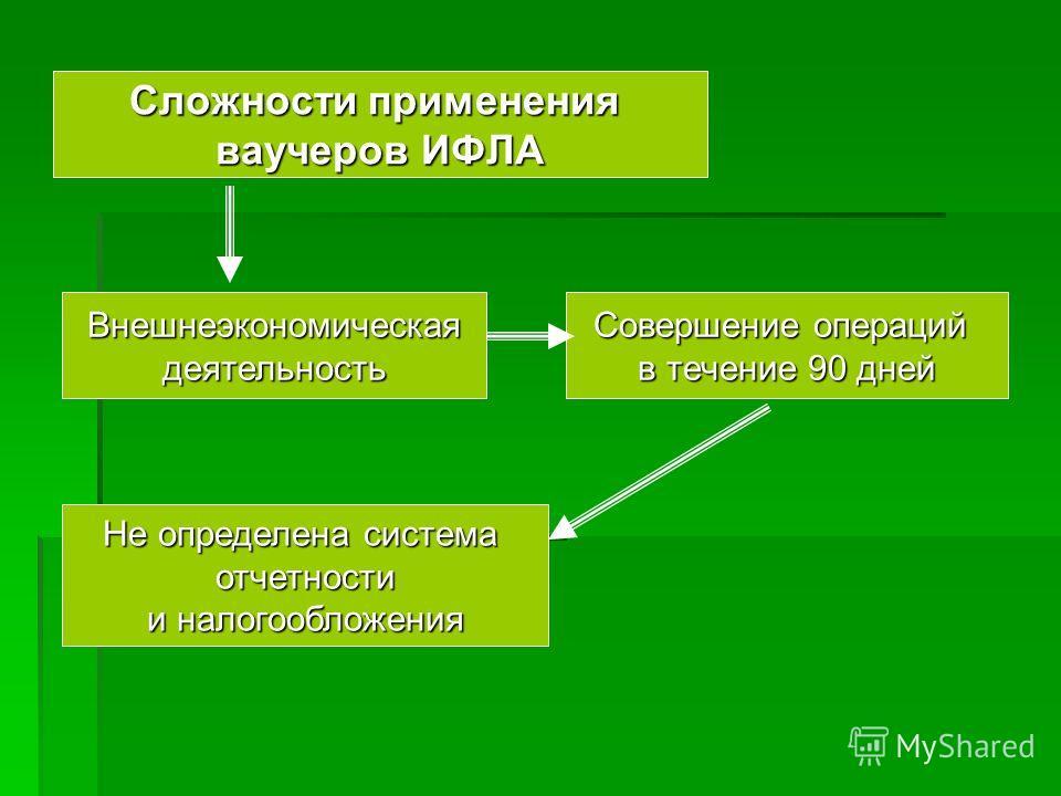 Сложности применения ваучеров ИФЛА Внешнеэкономическаядеятельность Совершение операций в течение 90 дней Не определена система отчетности и налогообложения