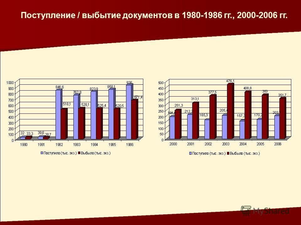 Поступление / выбытие документов в 1980-1986 гг., 2000-2006 гг.